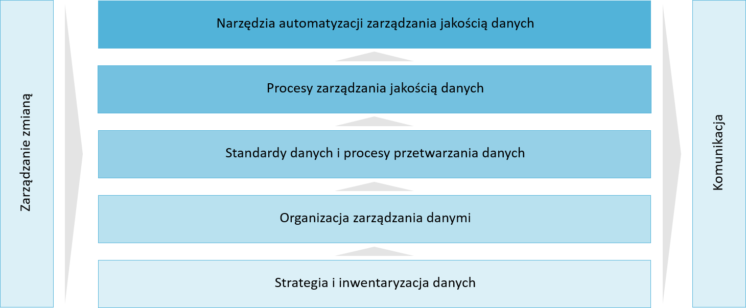 Jakość danych (Data Governance)
