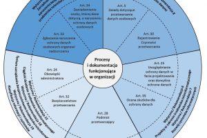 2. Mapowanie RODO na Wytyczne IT KNF i Rekomendację D