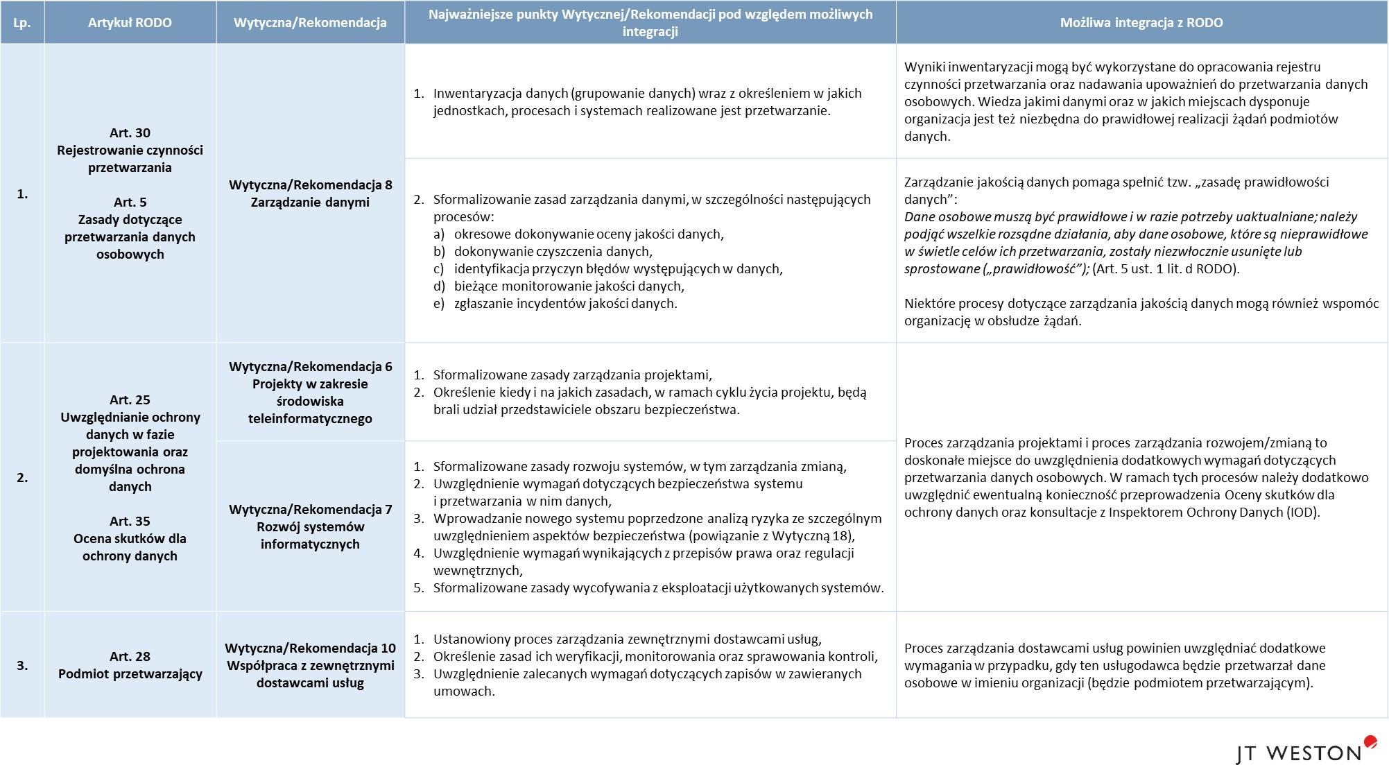 ddfa3d782dd48c Rezultaty wdrożenia Wytycznych / Rekomendacji mogą być efektywnie  wykorzystywane w kolejnych etapach wdrożenia i stosowania RODO.