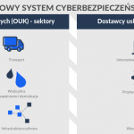 Zapewnienie zgodności z ustawą o krajowym systemie cyberbezpieczeństwa